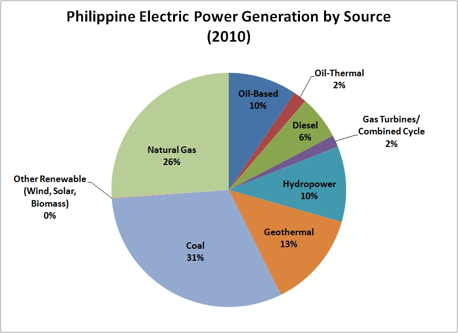 Figure 1: Philippine Electric Power Generation by Source (2010)
